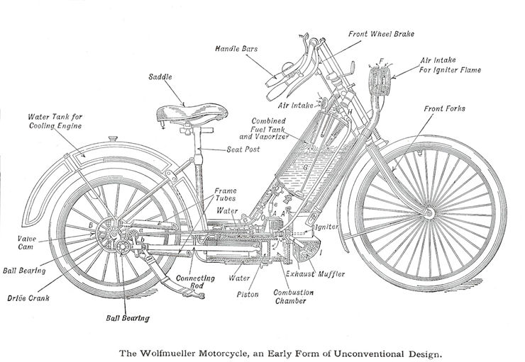 Picture Of Diagram Of 1894 Hildebrand And Wolfmuller